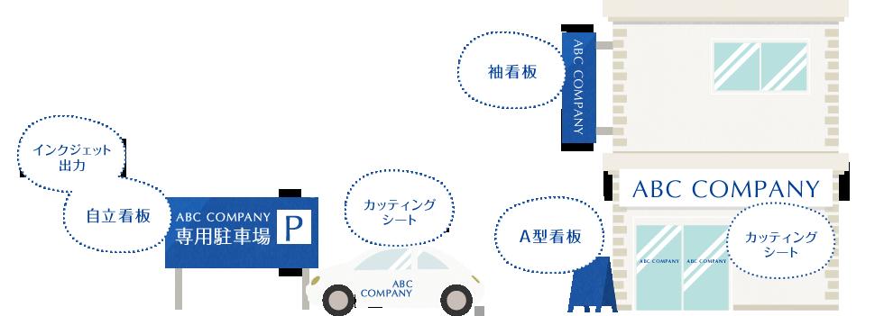 インクジェット 出力 自立看板 ABC COMPANY 専用駐車場P カッティング シート 袖看板 ABC COMPANY A型看板 ABC COMPANY カッティング シート